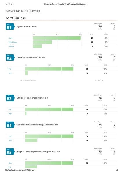 'Mimarlıkta Güncel Ütopyalar' Anket Sonuçları _ Polldaddy-1