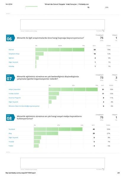 'Mimarlıkta Güncel Ütopyalar' Anket Sonuçları _ Polldaddy-2