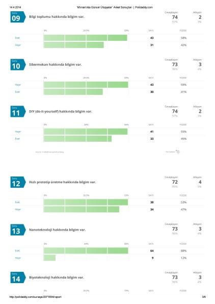 'Mimarlıkta Güncel Ütopyalar' Anket Sonuçları _ Polldaddy-3