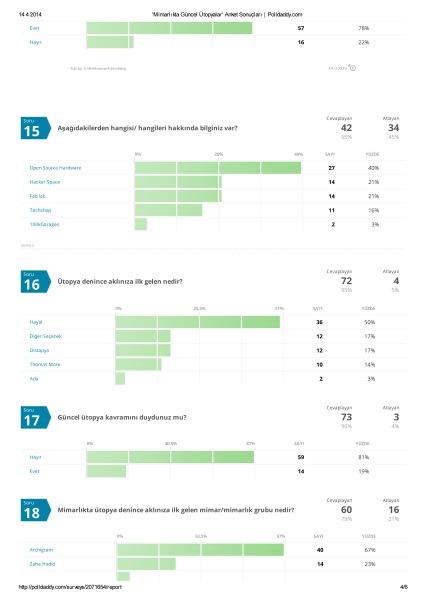 'Mimarlıkta Güncel Ütopyalar' Anket Sonuçları _ Polldaddy-4