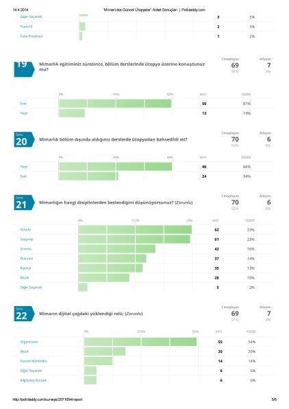 'Mimarlıkta Güncel Ütopyalar' Anket Sonuçları _ Polldaddy-5